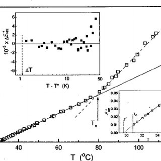 Results of pressure measurements of dielectric