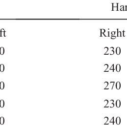 -Results of finger dexterity test according to EN 420