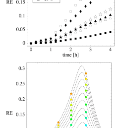 7 experimental results relative elongation re of barley hordeum download scientific diagram [ 850 x 1678 Pixel ]
