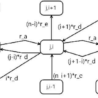 (PDF) Exact and approximation methods for dependability