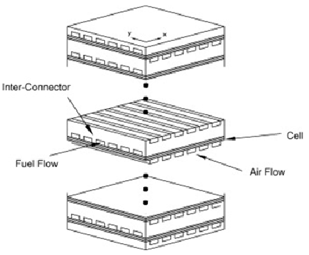 Schematic diagram of a unit solid oxide fuel cell stack