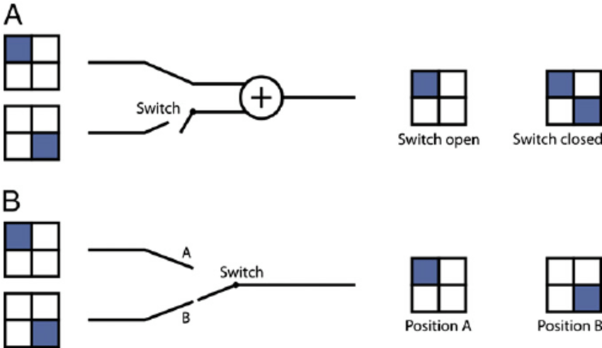 Logic selector circuits. Schematic for showing how logic