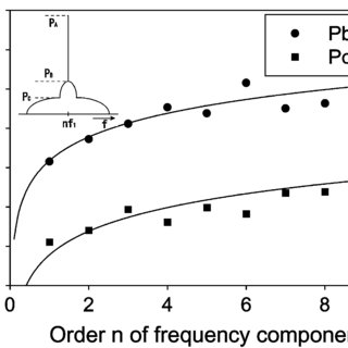 (a) Output optical spectrum, (b) RF spectrum around