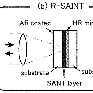 (PDF) Ultrafast Fiber Pulsed Lasers Incorporating Carbon