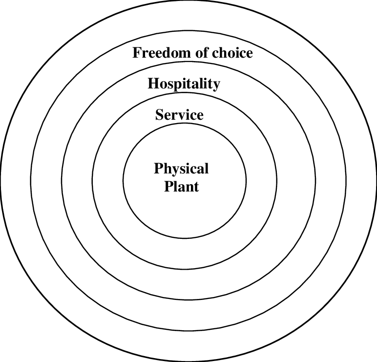 1. Smith's model of the generic tourism product (1994, p