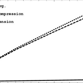 Volume diffusivity for different pressure and temperatures