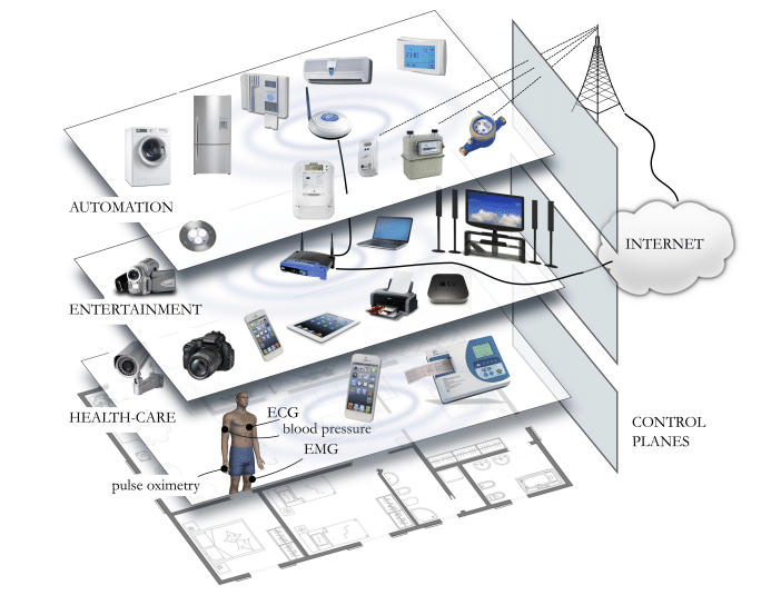 Current status of home wireless networking: applications