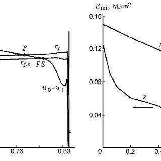 Plane detonation waves in bidisperse suspensions: (a