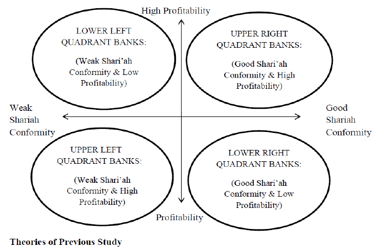 Comparison between Islamic and Conventional Banking