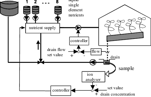 -Block diagram of the controlled system. Drainage flow of