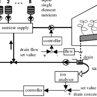 Block diagram of the controlled system. Drainage flow of a