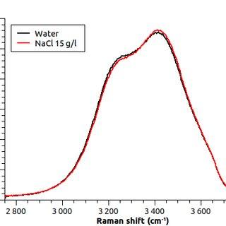 (PDF) Optical Sensor of NaCl in Aqueous Solution