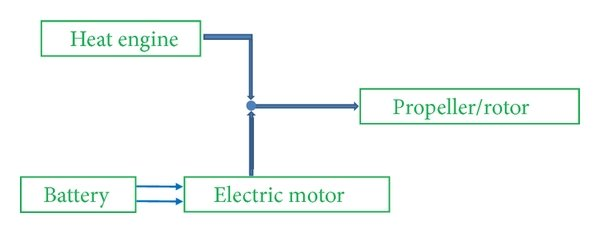 hight resolution of uavs histogram according to sizes and powerplants electric includes batteries fuel cells