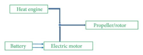 small resolution of uavs histogram according to sizes and powerplants electric includes batteries fuel cells