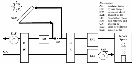 Schematic diagram of solar desiccant cooling system using