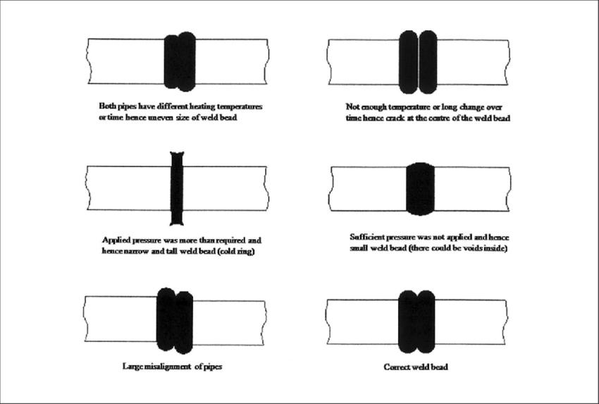 arious possible weld joint defects that may occur during
