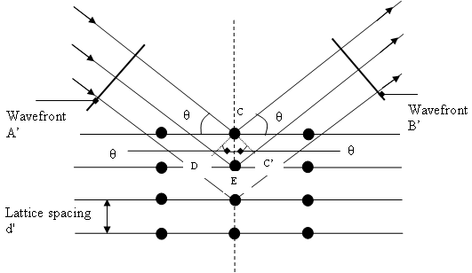 An X-ray diffraction beam schematic [177], showing the