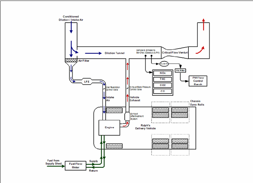 Schematic of NREL's ReFUEL Chassis Dynamometer Test Cell