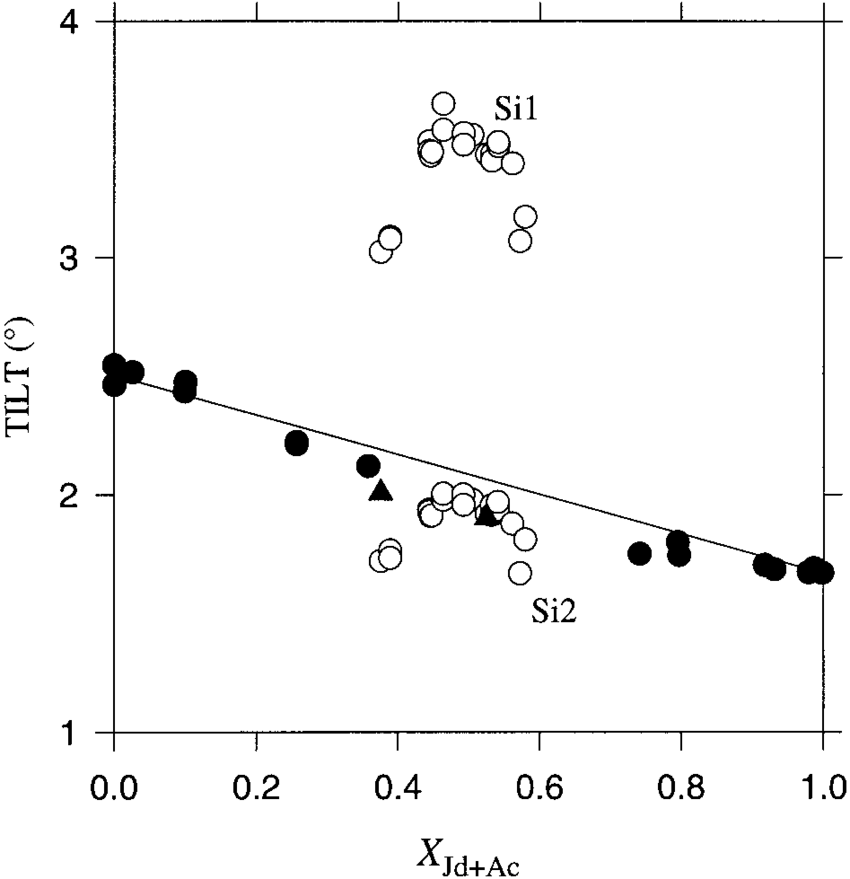 Variation as a function of composition of the outof-plane