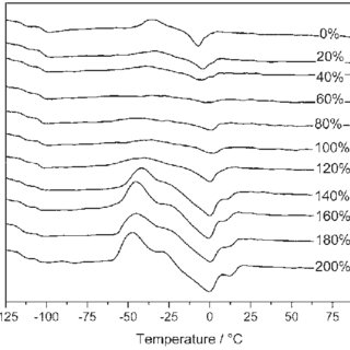 (PDF) Conductivity behaviour in novel quasi-solid-state