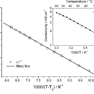 (PDF) Efficiency of 10 % for quasi-solid state dye