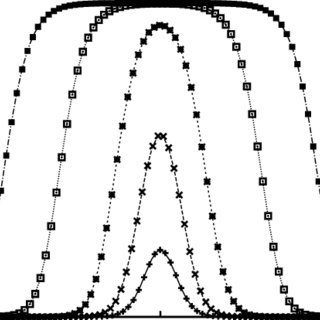 Left panel: same as Figure 15, but for pressure. Right