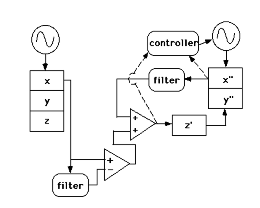 Block diagram of the filtering arrangement used with the
