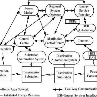 (PDF) Communication Feasibility Analysis for Smart Grid