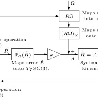 (PDF) Nonlinear Complementary Filters on the Special
