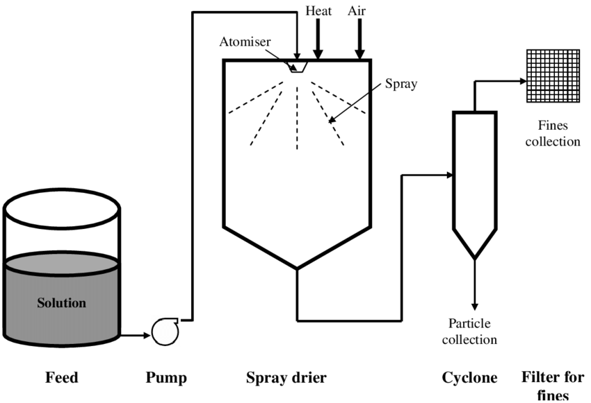 spray dryer schematic diagram