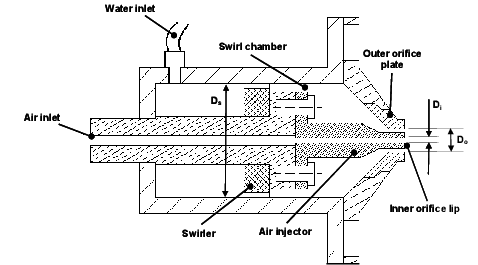 A schematic of gas-centred swirl coaxial atomizer