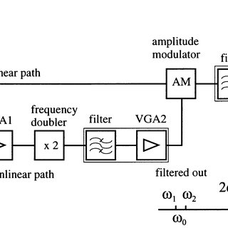 (PDF) A distortion control technique for achieving high