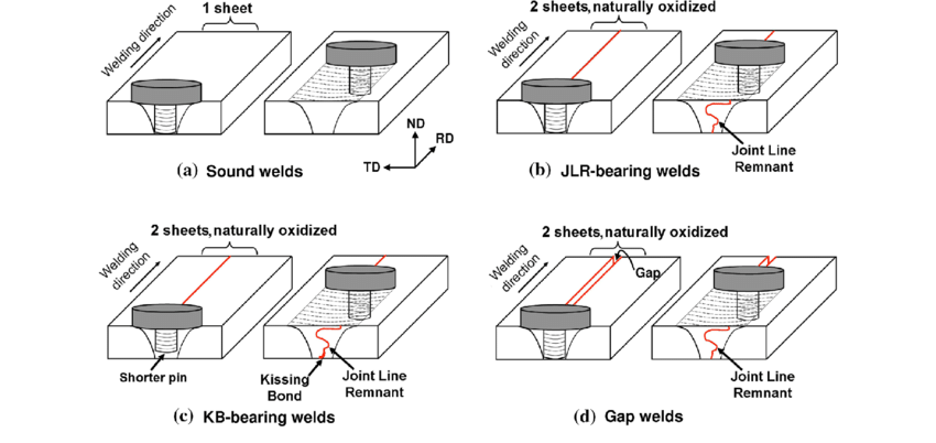 Schematic drawing of (a) ''sound'' welds, (b) welds