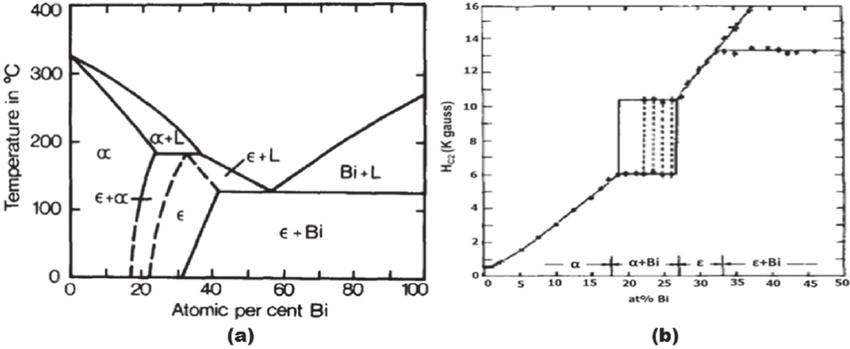 Pb Mg Diagram