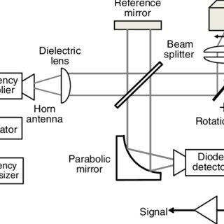 (PDF) Terahertz imaging based on optical coherence