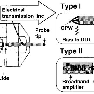 Equivalent circuit of the Type-I probe head. The portion