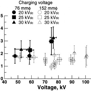 Dependences of peak voltage to the central wire and the