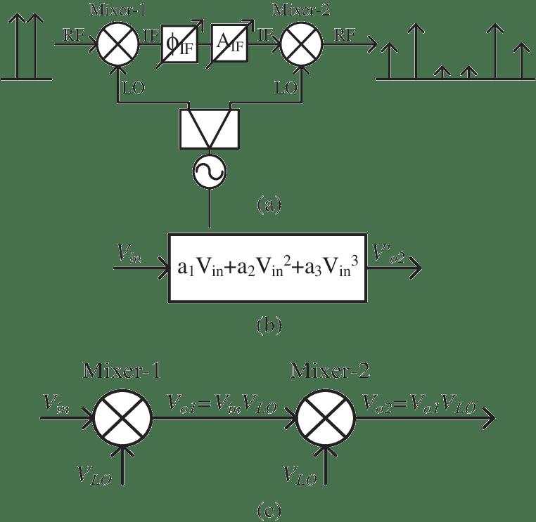 Proposed distortion generators: (a) block diagram, (b
