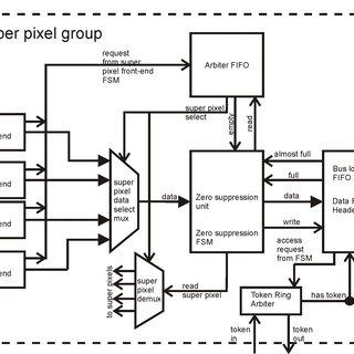 1: Block diagram of the super pixel digital front-end