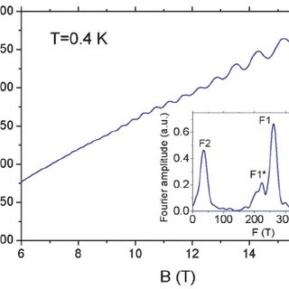 The temperature dependence of the out-of-plane resistivity