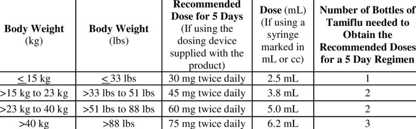 Printable pediatric tamiflu dosing chart