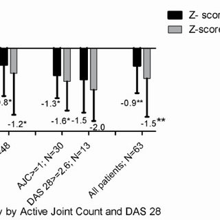 Aerobic capacity (expressed as Z-score of VO2peak and