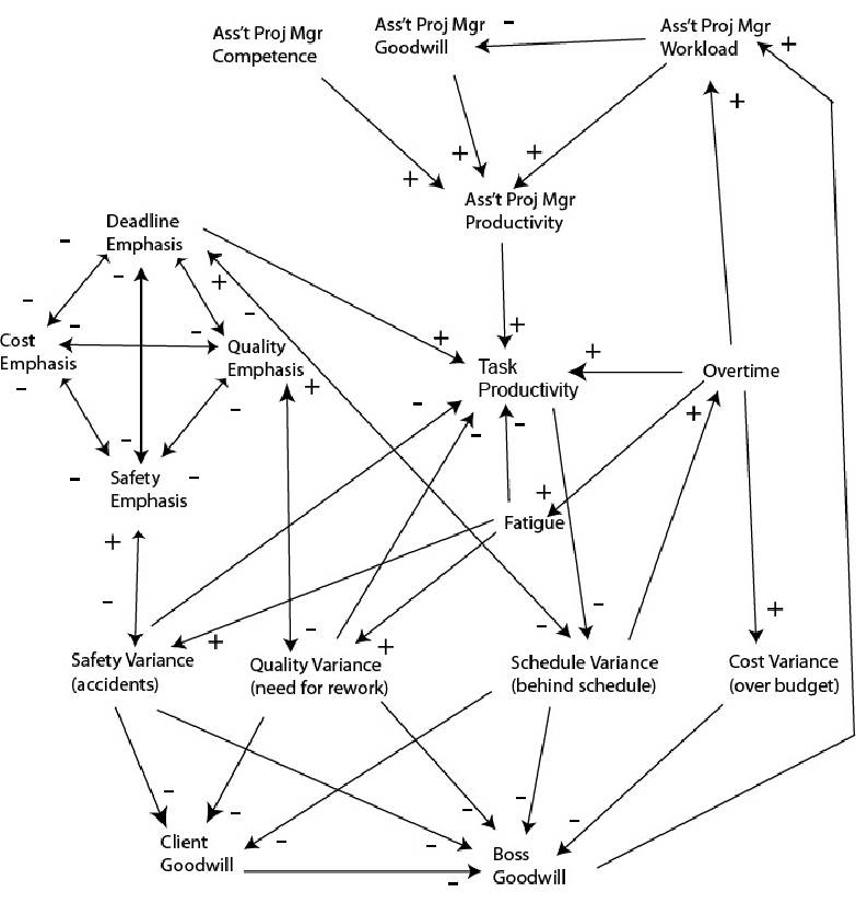 A more complete project management causal loop diagram