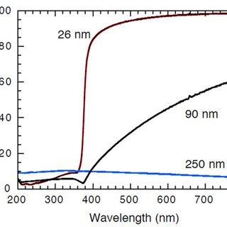 Typical transmission spectrum of a TiO 2 nanoparticle