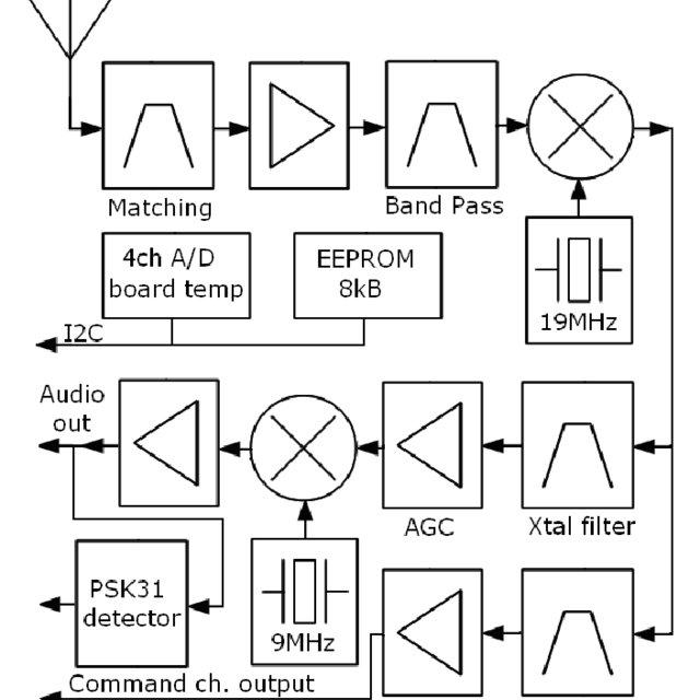 (PDF) Experimental satellite communication and data