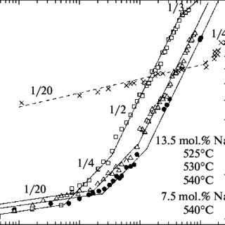 Phase diagram of the AB solid binary alloy with the mixing