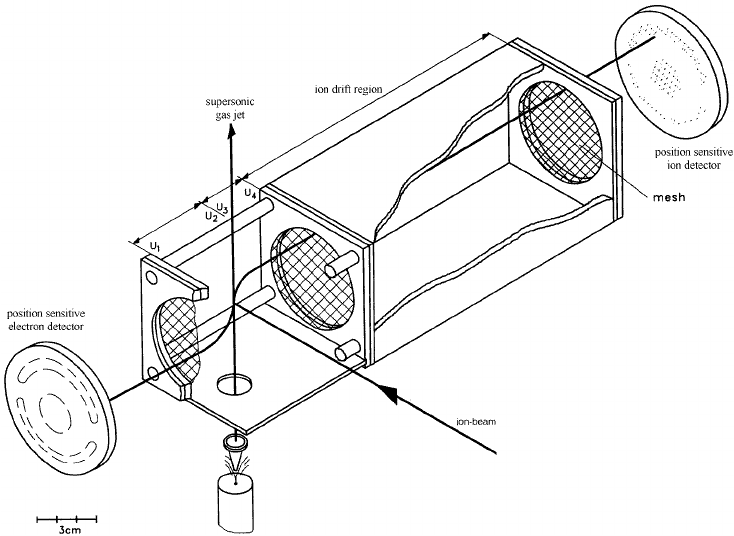 Schematic diagram of COLTRIMS with the jet, spectrometer