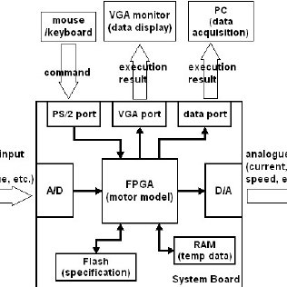 (PDF) REAL TIME SIMULATION OF ELECTRICAL MOTORS USING