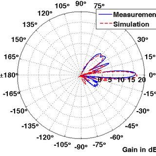 related with block diagram yagi uda antenna