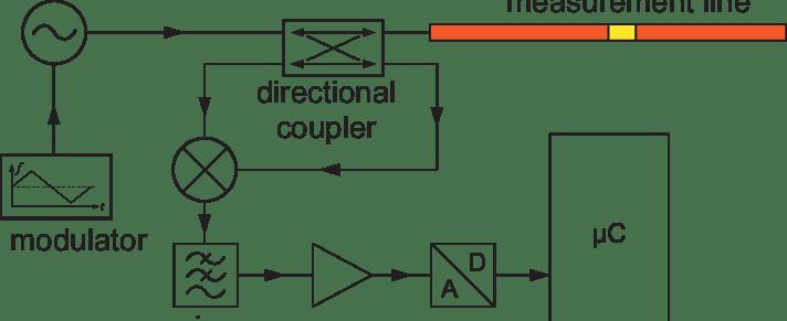 fmcw radar block diagram spaceship cutaway blockdiagram of an download scientific